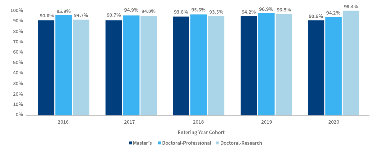 Chart 5. A bar chart of graduate first-year retention rate. In 2016 90.0% of graduate students in the Master's program who started at UToledo came back for the second year. In 2016 95.9% of graduate students in the Doctoral-Professional program who started at UToledo came back for the second year. In 2016 94.7 % of graduate students in the Doctoral-Research program who started at UToledo came back for the second year. In 2017 90.7% of graduate students in the Master's program who started at UToledo came back for the second year. In 2017 94.9% of graduate students in the Doctoral-Professional program who started at UToledo came back for the second year. In 2017 94.0% of graduate students in the Doctoral-Research program who started at UToledo came back for the second year. In 2018 93.6% of graduate students in the Master's program who started at UToledo came back for the second year. In 2018 95.6% of graduate students in the Doctoral-Professional program who started at UToledo came back for the second year. In 2018 93.5% of graduate students in the Doctoral-Research program who started at UToledo came back for the second year. In 2019 94.2% of graduate students in the Master's program who started at UToledo came back for the second year. In 2019 96.9% of graduate students in the Doctoral-Professional program who started at UToledo came back for the second year. In 2019 96.5% of graduate students in the Doctoral-Research program who started at UToledo came back for the second year. In 2020 90.6% of graduate students in the Master's program who started at UToledo came back for the second year. In 2020 94.2% of graduate students in the Doctoral-Professional program who started at UToledo came back for the second year. In 2020 98.4% of graduate students in the Doctoral-Research program who started at UToledo came back for the second year.