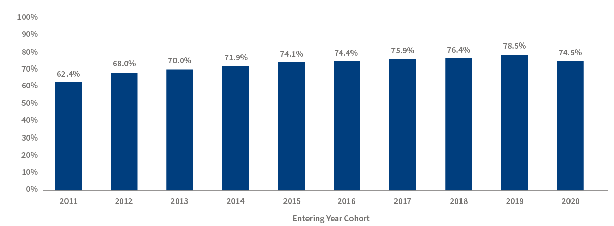 Chart 4. A bar chart of undergraduate first-year retention rate. IIn 2011 62.4% of students who started at UToledo came back for the second year. In 2012 68.0% of students who started at UToledo came back for the second year. In 2013 70.0% of students who started at UToledo came back for the second year. In 2014 71.8% of students who started at UToledo came back for the second year. In 2015 74.1% of students who started at UToledo came back for the second year. In 2016 74.4% of students who started at UToledo came back for the second year. In 2017 75.9% of students who started at UToledo came back for the second year. In 2018 76.4% of students who started at UToledo came back for the second year. In 2019 78.5% of students who started at UToledo came back for the second year. In 2020 74.5% of students who started at UToledo came back for the second year.