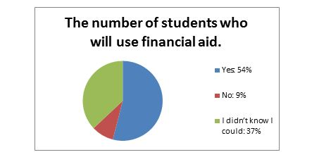 Number of students who use financial aid