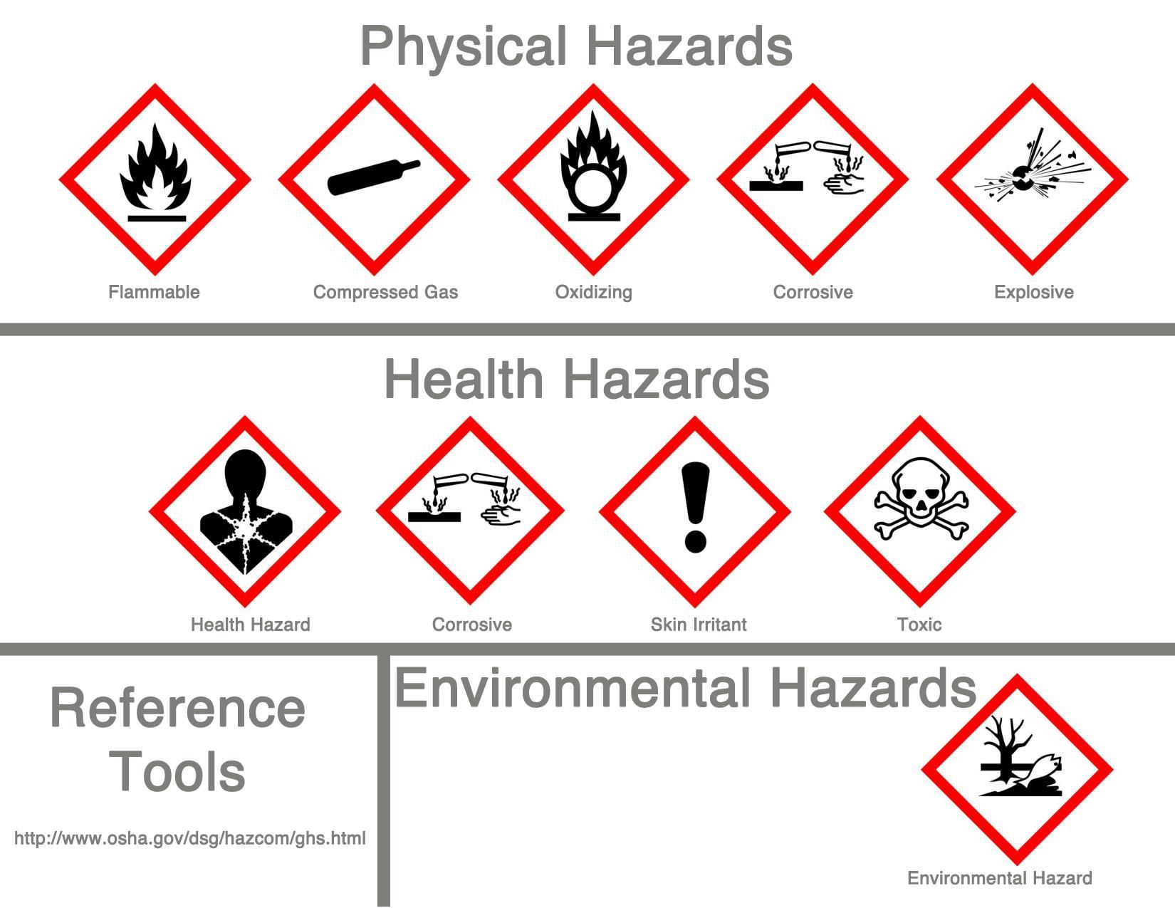 Chemical Hazard Information