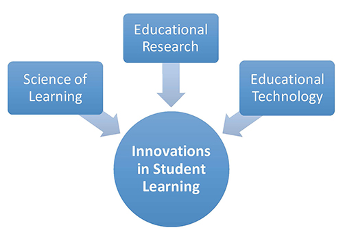 Innovations in Student Learning