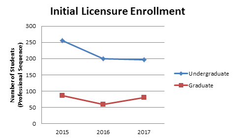 Initial Licensure Enrollment Trends
