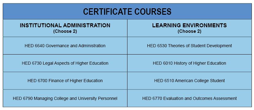 Certificate Program Courses