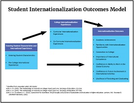 Survey Outcomes Model