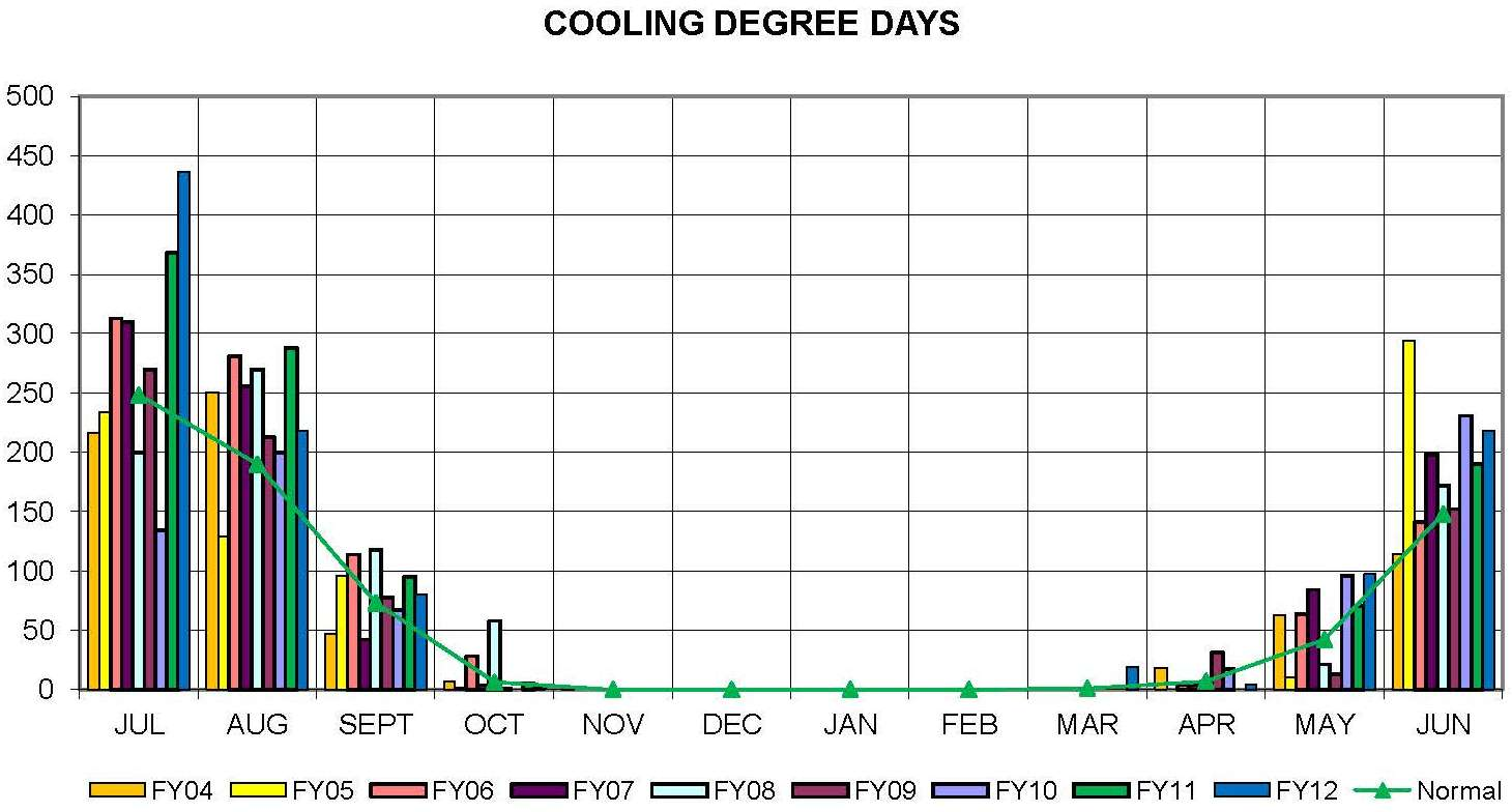 Total Cooling Days from FY 2006 - 2012