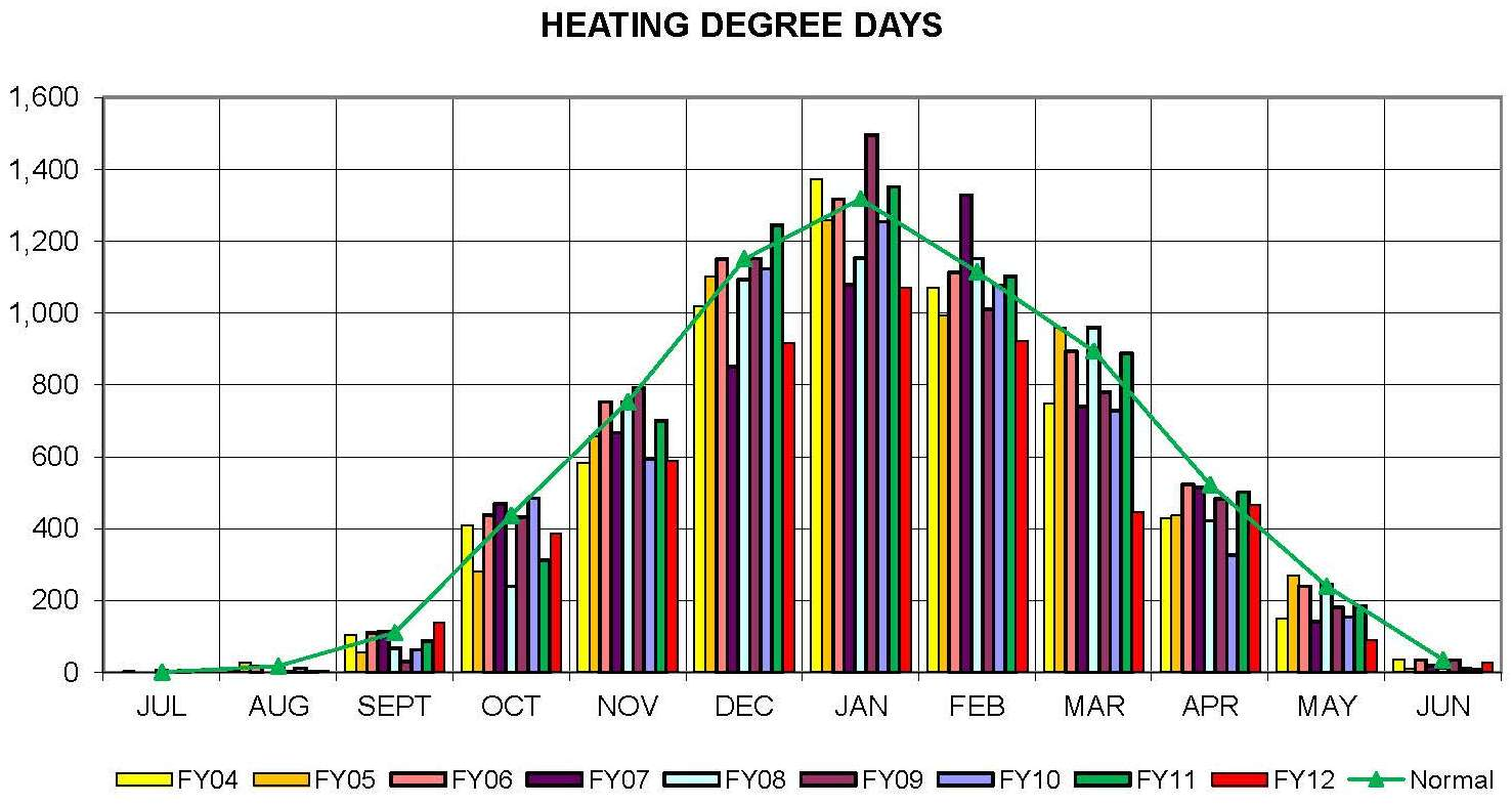 Total Heating Degree Days from FY 2006 - 2012