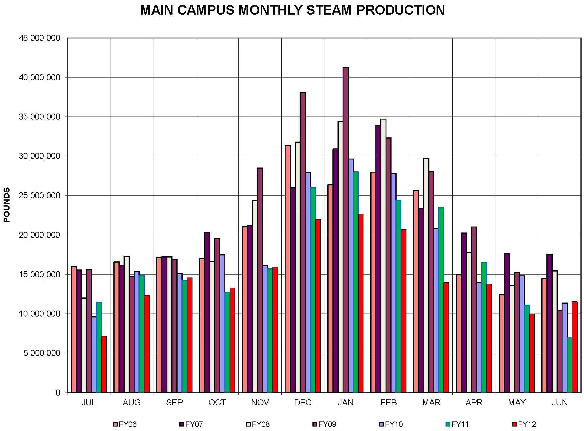 Annual Steam Production for Main Campus from 2006 - 2012