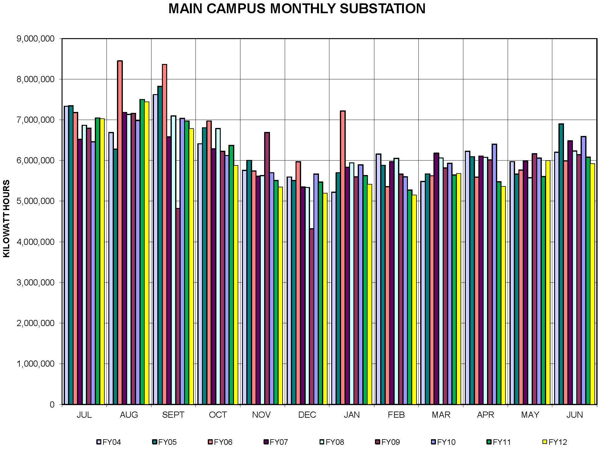 Main Campus Monthly Substation Usage from FY 2006 - 2012
