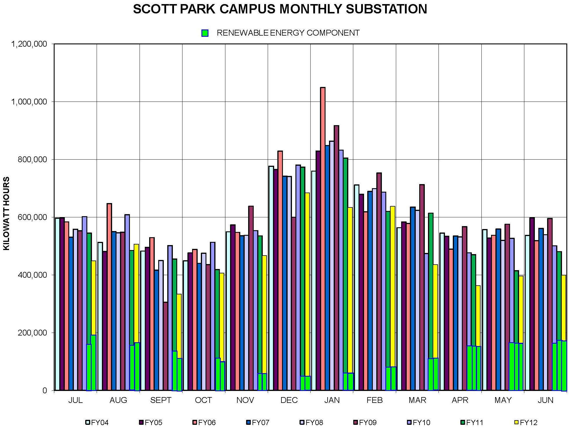 Scott Park Campus Substation Usage from FY 2009 - 2012