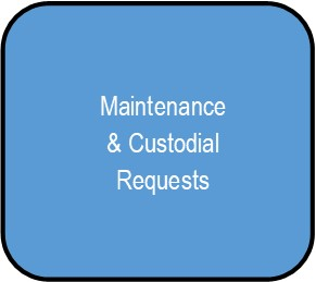 Maintenance & Custodial Requests