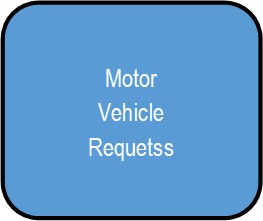 Motor Vehicle Requests