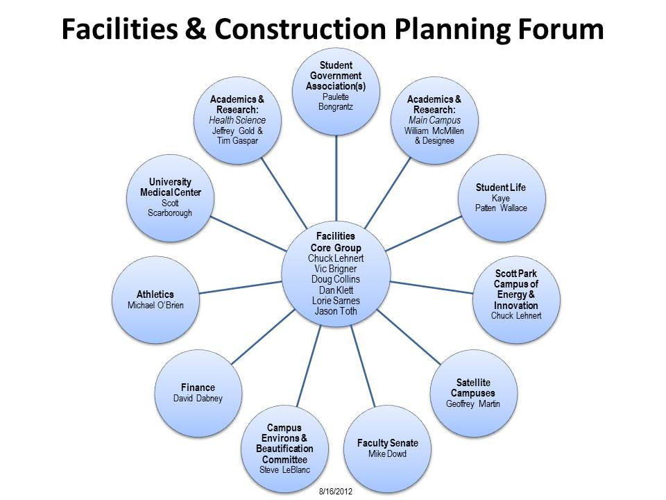 Members of the Facilities & Construction Planning Forum