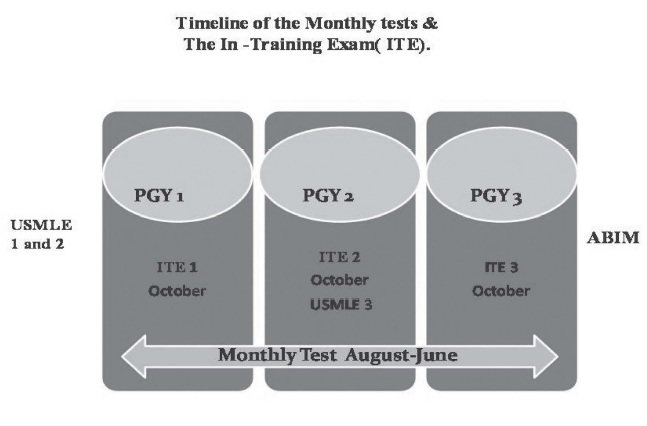 Timeline of the Monthly tests & The In-Training Exam (ITE)