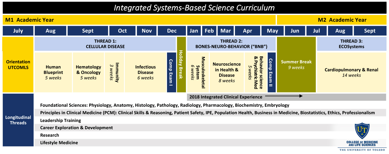 College of Medicine and Life Sciences - New Curriculum