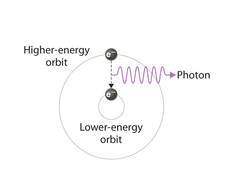 electron emitting light