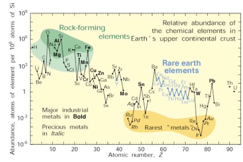 earth abundant element