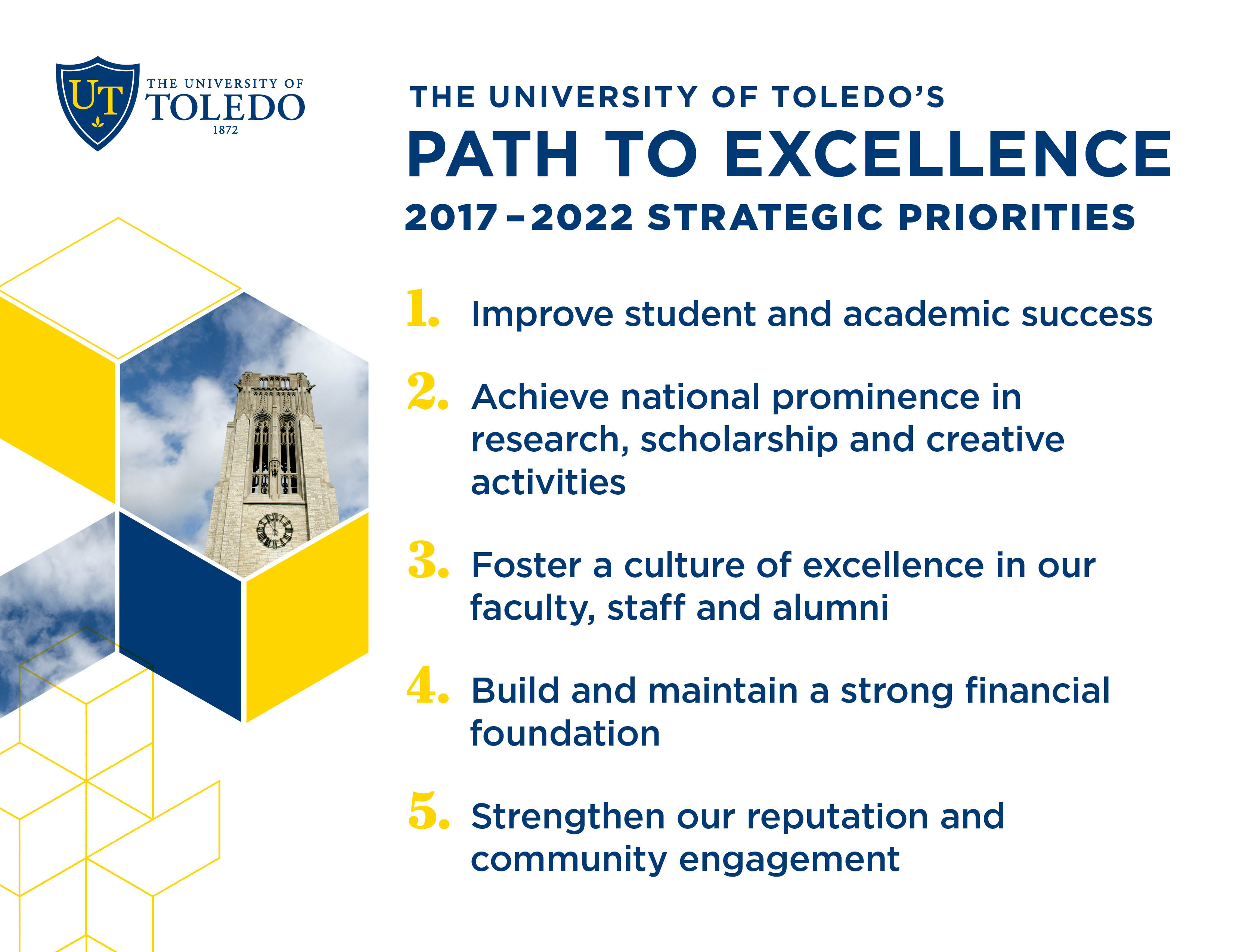 UT's Path to Excellence 2017-2022 Strategic Priorities 1. Improve student  and academic success 2. Achieve national prominence in research, scholarship and creative activities 3. Foster a culture of excellence in our faculty, staff and alumni 4. Build and maintain a strong financial foundation 5. Strengthen our reputation and community engagement