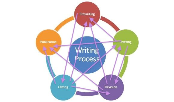 The writing process ccuart Images