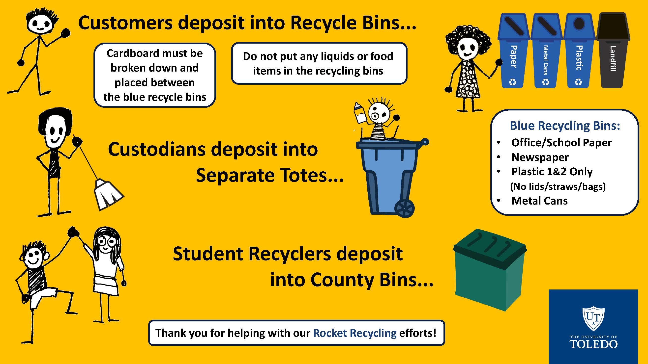 campus recycling responsibility diagram
